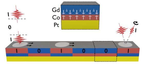 Next generation photonic memory devices are 'light-written', ultrafast and energy efficient